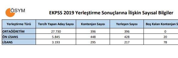 2019-ekpss-sonuclari-kontenjan-dagilimi-ve-bos-kadrolar.jpg